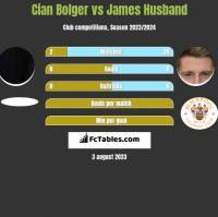 Cian Bolger vs James Husband h2h player stats