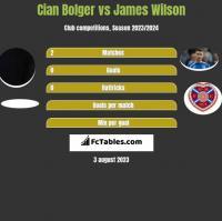 Cian Bolger vs James Wilson h2h player stats