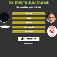 Cian Bolger vs Jason Shackell h2h player stats