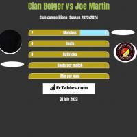 Cian Bolger vs Joe Martin h2h player stats