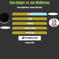 Cian Bolger vs Joe McNerney h2h player stats
