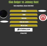 Cian Bolger vs Johnny Hunt h2h player stats