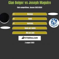 Cian Bolger vs Joseph Maguire h2h player stats