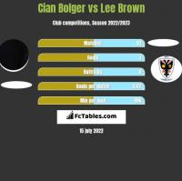 Cian Bolger vs Lee Brown h2h player stats