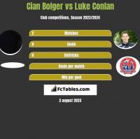 Cian Bolger vs Luke Conlan h2h player stats