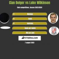 Cian Bolger vs Luke Wilkinson h2h player stats