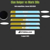 Cian Bolger vs Mark Ellis h2h player stats
