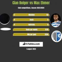 Cian Bolger vs Max Ehmer h2h player stats