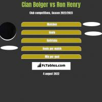 Cian Bolger vs Ron Henry h2h player stats