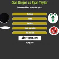 Cian Bolger vs Ryan Taylor h2h player stats