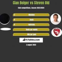 Cian Bolger vs Steven Old h2h player stats