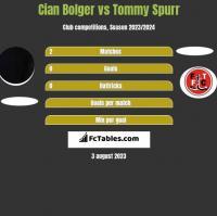 Cian Bolger vs Tommy Spurr h2h player stats