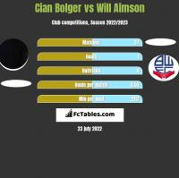 Cian Bolger vs Will Aimson h2h player stats