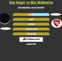 Cian Bolger vs Max Melbourne h2h player stats