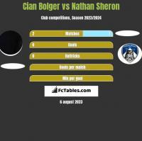 Cian Bolger vs Nathan Sheron h2h player stats