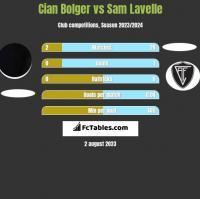 Cian Bolger vs Sam Lavelle h2h player stats