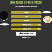 Cian Bolger vs Jack Tucker h2h player stats