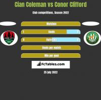 Cian Coleman vs Conor Clifford h2h player stats