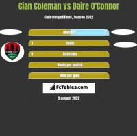 Cian Coleman vs Daire O'Connor h2h player stats