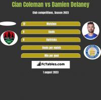 Cian Coleman vs Damien Delaney h2h player stats