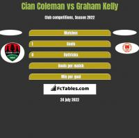 Cian Coleman vs Graham Kelly h2h player stats