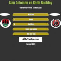 Cian Coleman vs Keith Buckley h2h player stats