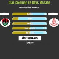 Cian Coleman vs Rhys McCabe h2h player stats