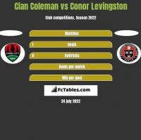 Cian Coleman vs Conor Levingston h2h player stats