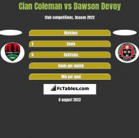 Cian Coleman vs Dawson Devoy h2h player stats