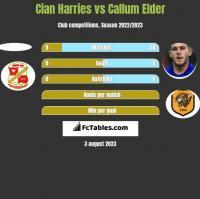 Cian Harries vs Callum Elder h2h player stats