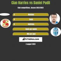 Cian Harries vs Daniel Pudil h2h player stats