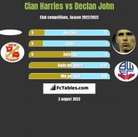 Cian Harries vs Declan John h2h player stats