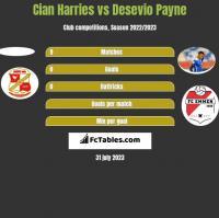 Cian Harries vs Desevio Payne h2h player stats
