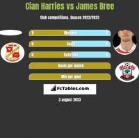 Cian Harries vs James Bree h2h player stats