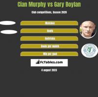 Cian Murphy vs Gary Boylan h2h player stats