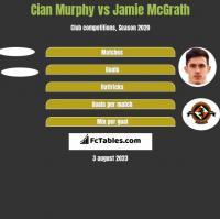 Cian Murphy vs Jamie McGrath h2h player stats