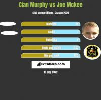 Cian Murphy vs Joe Mckee h2h player stats