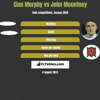 Cian Murphy vs John Mountney h2h player stats