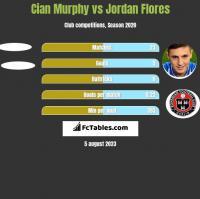 Cian Murphy vs Jordan Flores h2h player stats