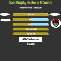Cian Murphy vs Kevin O'Connor h2h player stats