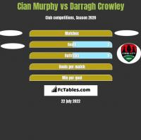 Cian Murphy vs Darragh Crowley h2h player stats