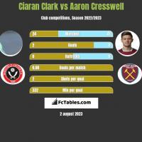Ciaran Clark vs Aaron Cresswell h2h player stats