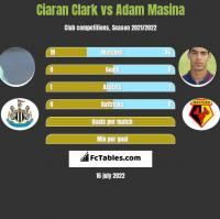 Ciaran Clark vs Adam Masina h2h player stats