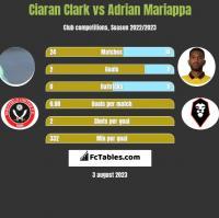 Ciaran Clark vs Adrian Mariappa h2h player stats