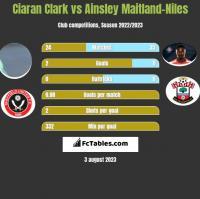 Ciaran Clark vs Ainsley Maitland-Niles h2h player stats