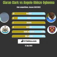 Ciaran Clark vs Angelo Obinze Ogbonna h2h player stats
