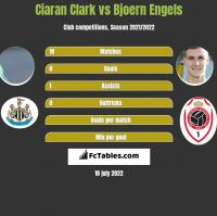 Ciaran Clark vs Bjoern Engels h2h player stats
