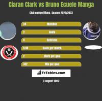 Ciaran Clark vs Bruno Ecuele Manga h2h player stats