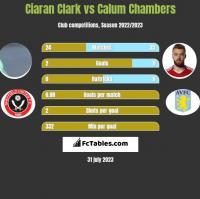 Ciaran Clark vs Calum Chambers h2h player stats
