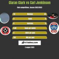Ciaran Clark vs Carl Jenkinson h2h player stats